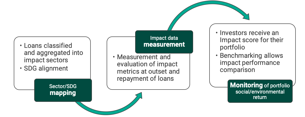impact-methodology